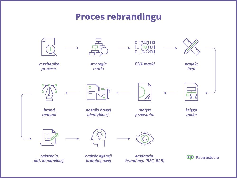 Proces tworzenia marki - papajastudio